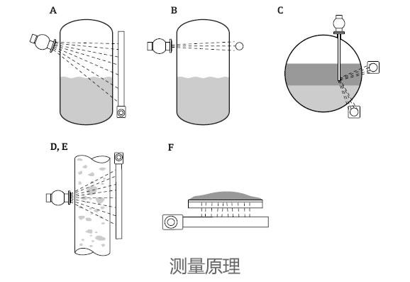 德国E+H – FQG61放射线物位计/液位计