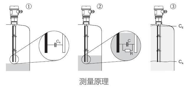德国E+H – FMI21电容式液位开关/物位计