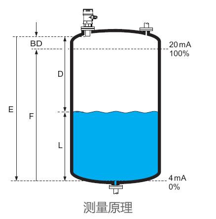 德国E+H – FMU44超声波物位计/液位计