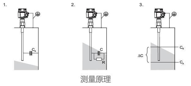 德国E+H – FTI55电容式料位开关/物位计