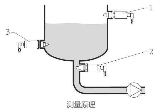德国E+H – FTW33电容式物位计/液位开关
