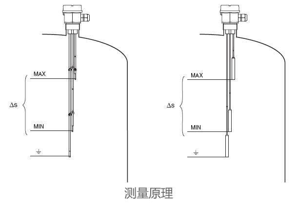 德国E+H – FTW32电导式液位计/限位开关