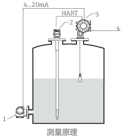 德国E+H – NMS83伺服液位计