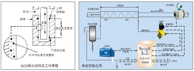 SC5200-SC4200