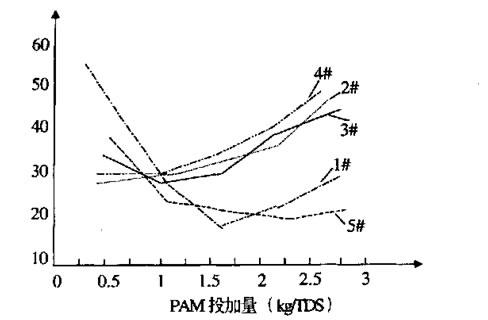 pam-dosing-device