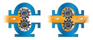 美国威肯VIKING夹套内齿轮泵示意图