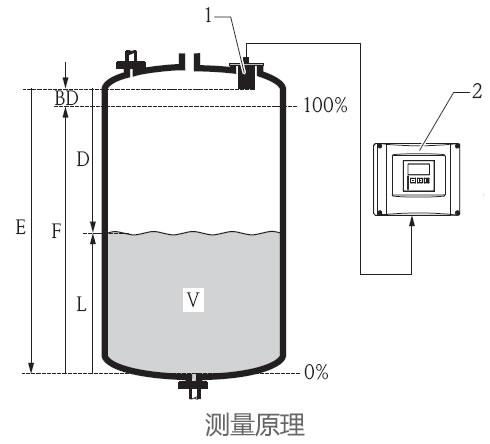 德国E+H – FDU92超声波物位计/液位计